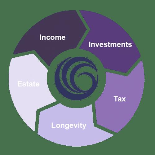 retirement-wheel-purple3