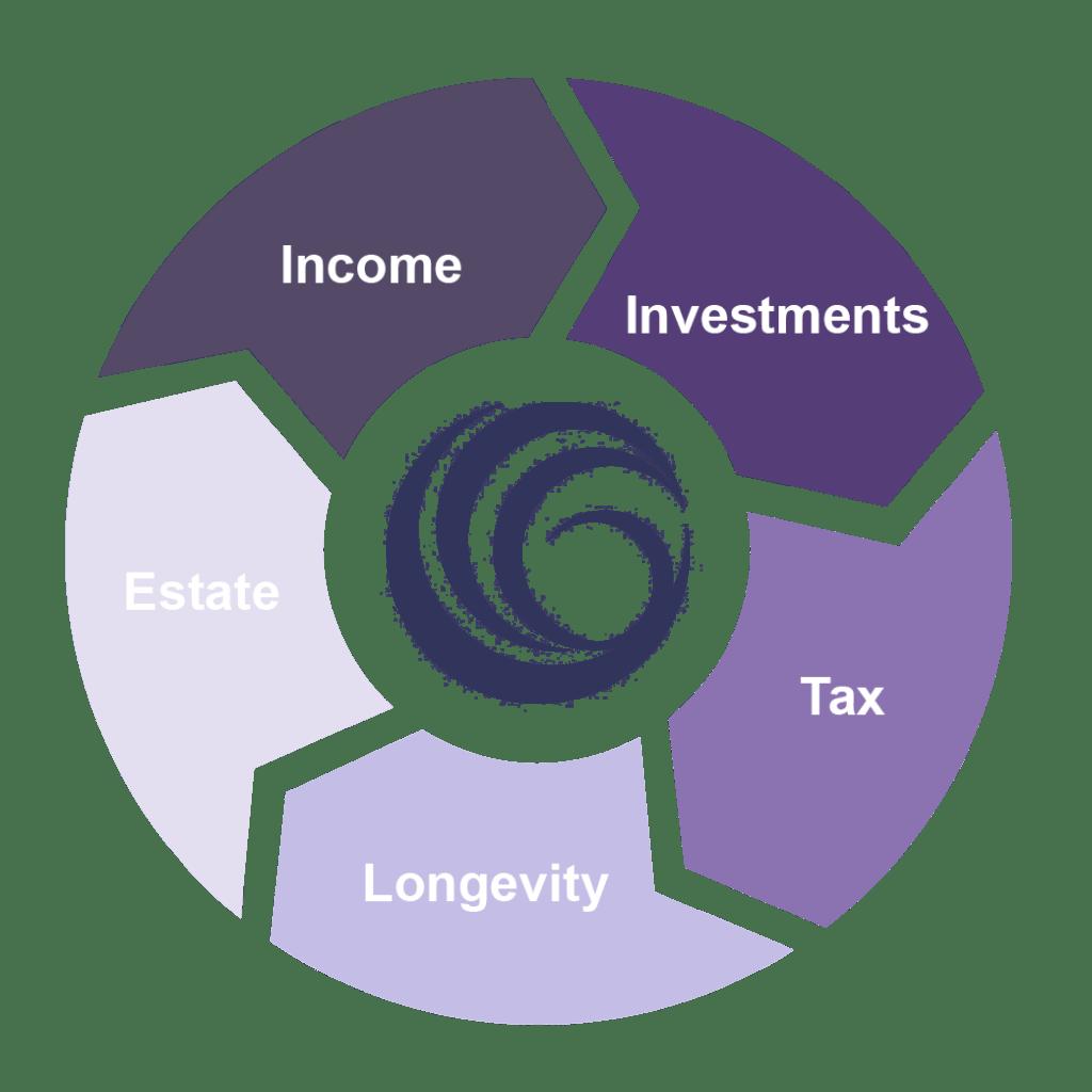 retirement-wheel-purple_fixed